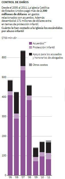 Gráfico: Reuters