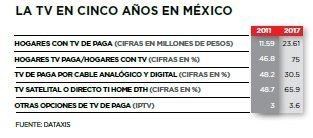 Gráfico: Revista Forbes México