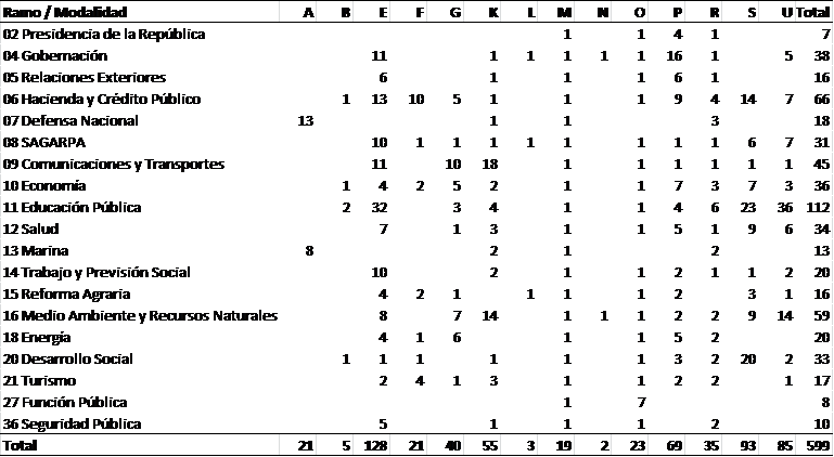 tabla-advanzer