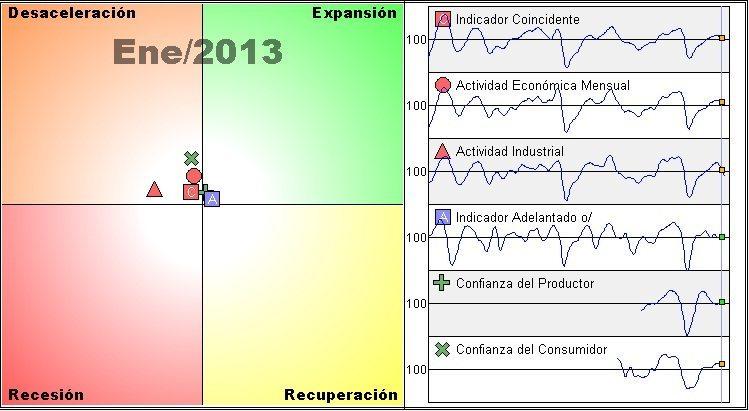reloj de ciclos economicos mexico inegi