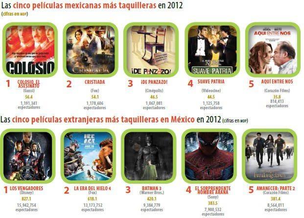 grafica_cine_taquilleras1