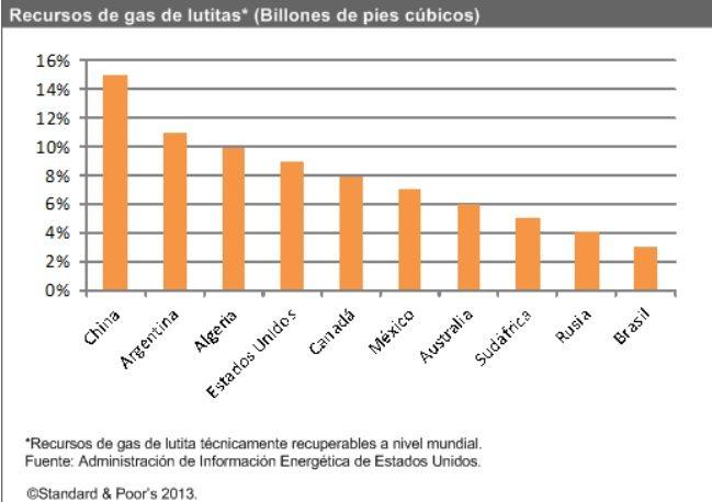 Gas Shale