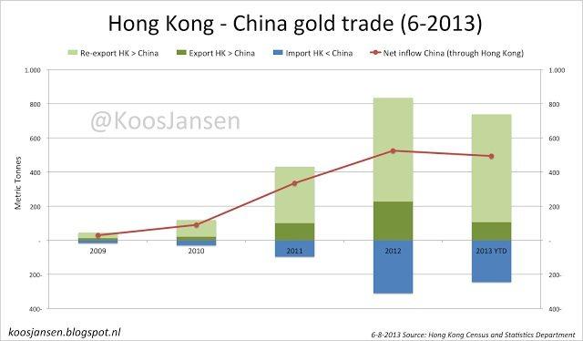 Hong Kong - China gold trade 6-2013
