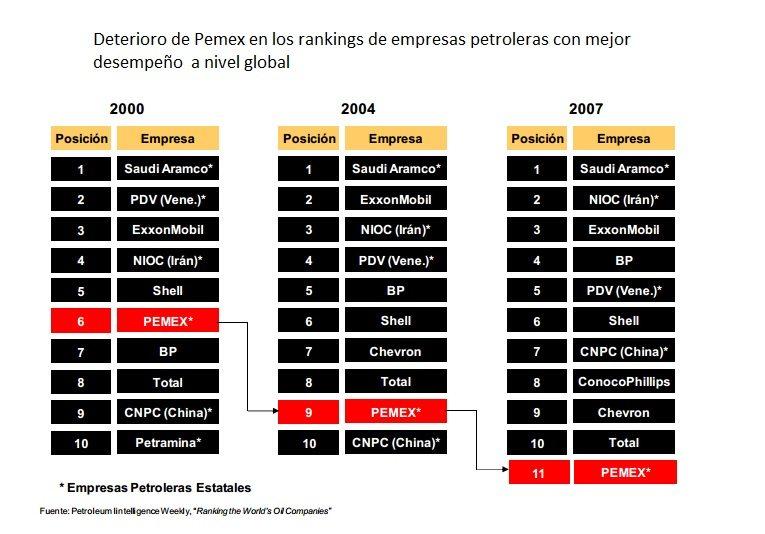 deterioro Pemex