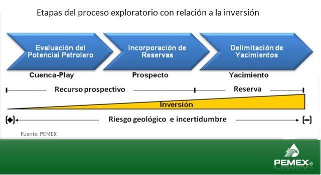 etapas del proceso exploratorio