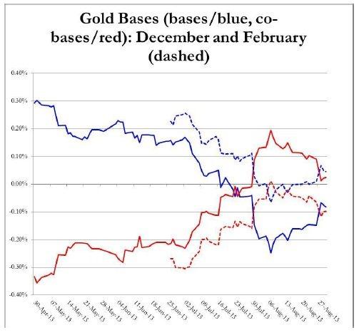 Bases Oro diciembre y febrero