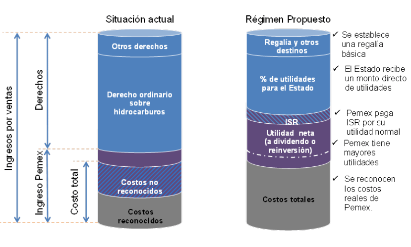 esquema pemex
