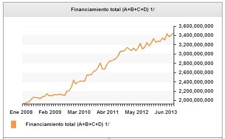Financiamiento Total México