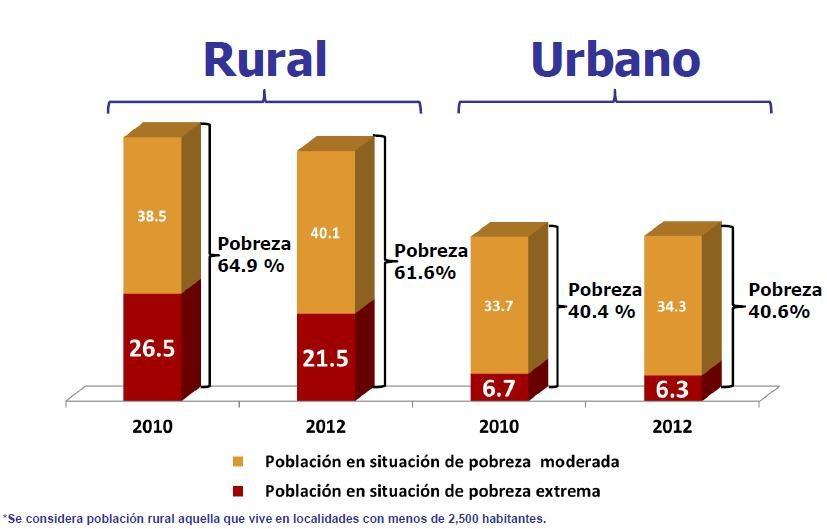 pobreza urbana y rural