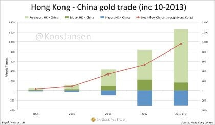 Hong-Kong-China-gold-trade-10-2013