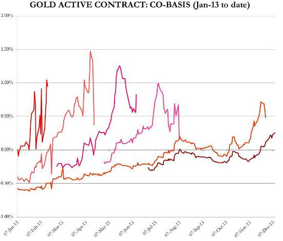 ORO CONTRATOS ACTIVOS EN BACKWARDATION