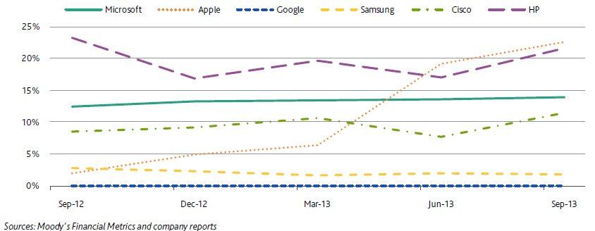 Remuneración a accionistas de Apple y su competencia como porcentaje de su efectivo e inversiones.