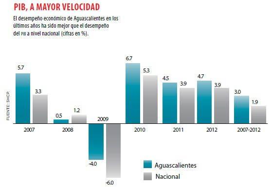 grafica_aguascalientes1