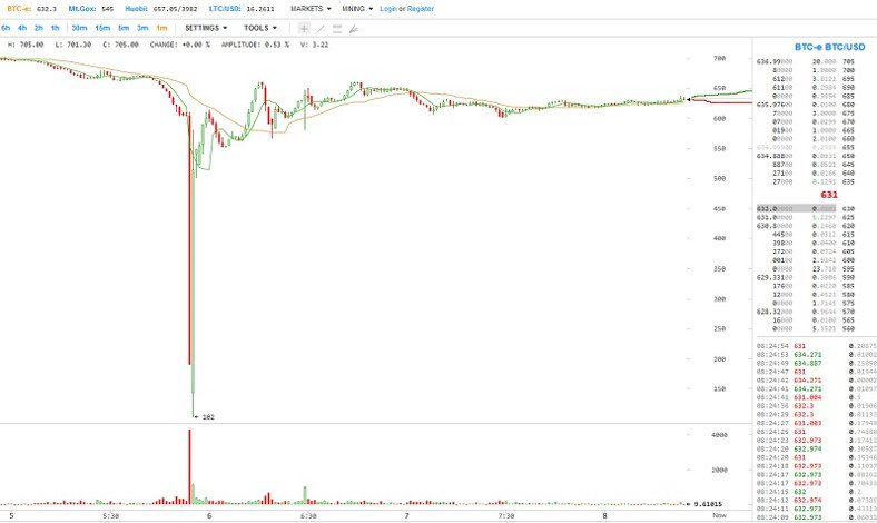 BITCOIN Flash Crash