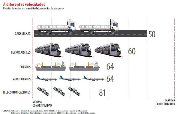 grafico_competitividad_mexico1