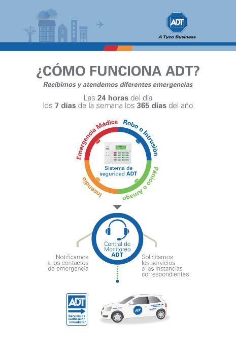 ADT-funcion