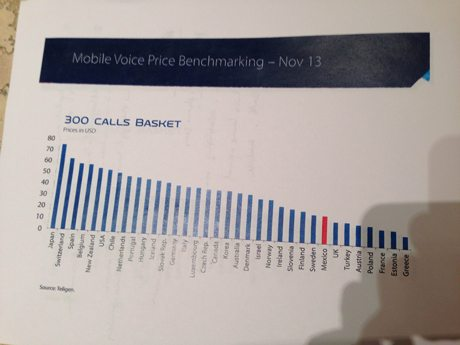 Gráfica-UIT-300-calls-basket---Mobile-Voice-Price-Benchmark