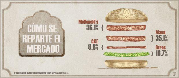 Distribución del mercado en México