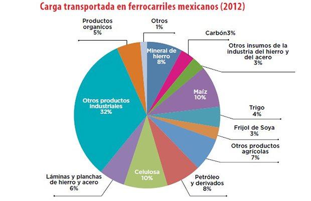 grafico_ferrocarriles1
