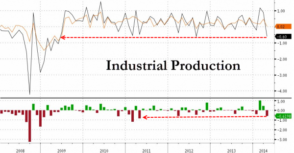 Industrial-Production