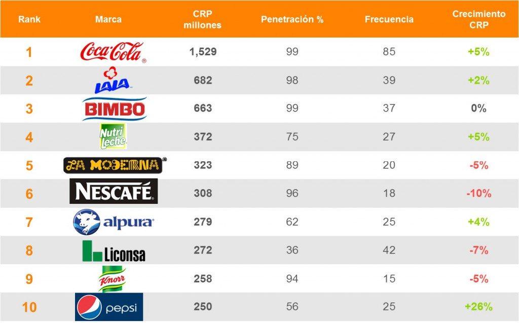 Las 10 marcas m s consumidas en m xico forbes m xico for Cuantas empresas hay en europa