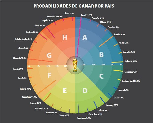 grafico_apuestas_mundial1_bueno
