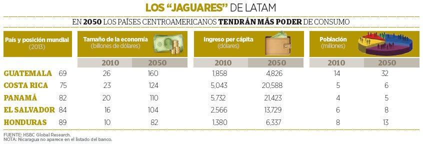 grafico_centroamerica1