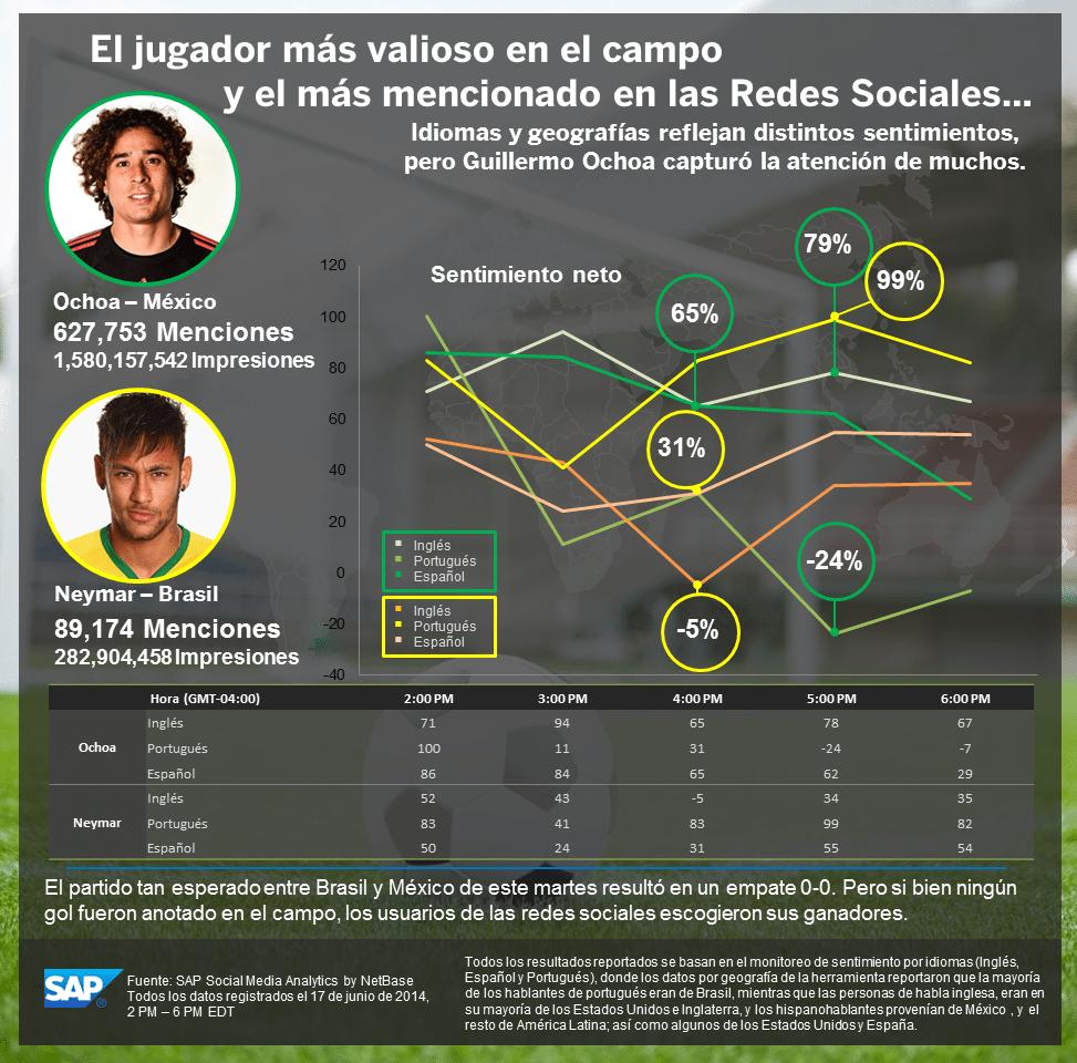 Infografía: SAP