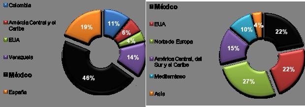 Gráfico 2. Participación de las ventas de Cemex por región-país