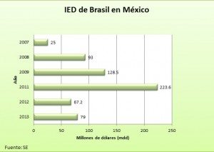 Foto: IED Brasil