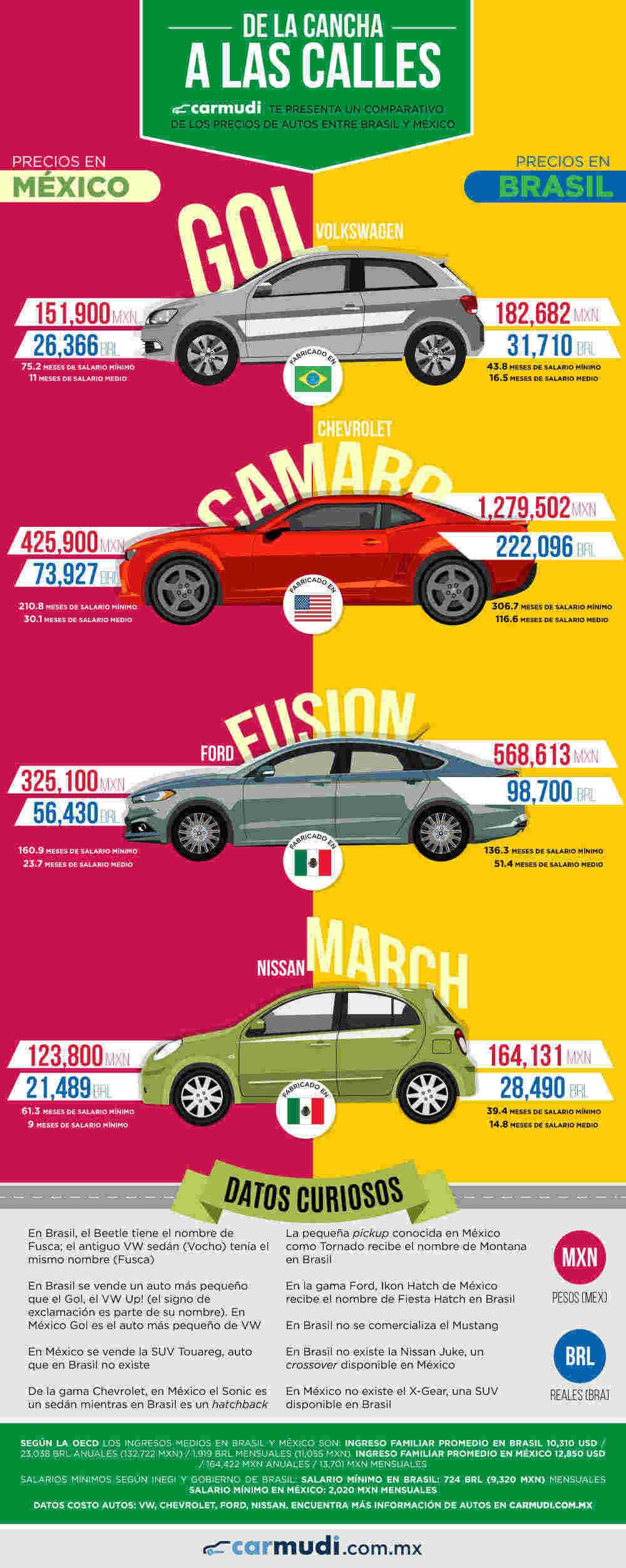 Infografía: Carmudi
