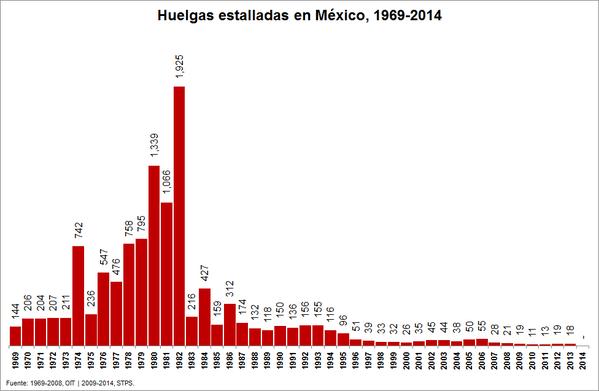 Fuente: Elaborado por Alberto Serdán, con información de STPS.