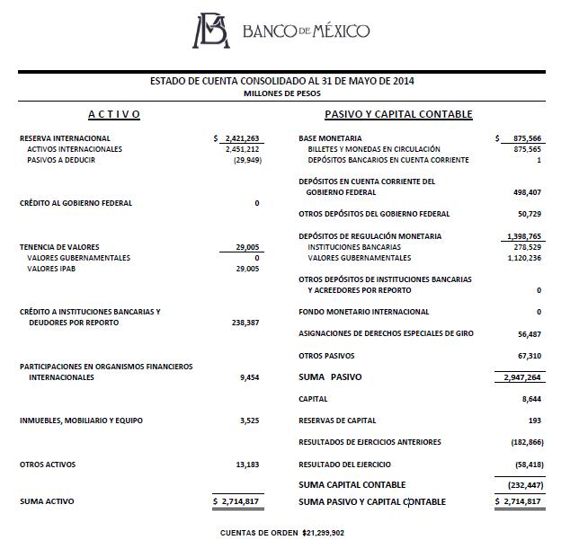 Estado de Cuenta Banxico mayo 2014