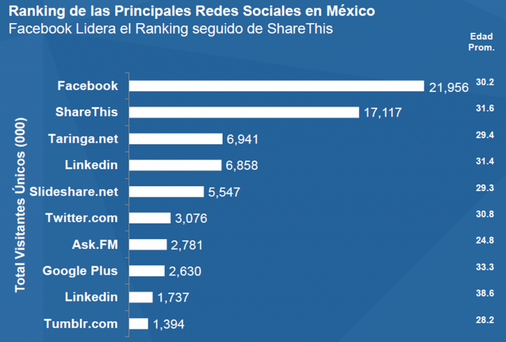 Mexico_Redes_Forbes