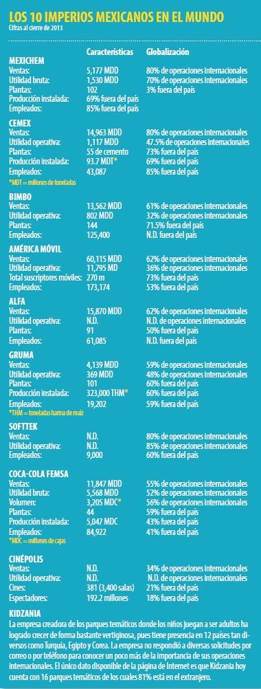 grafico_empresas_multinacionales
