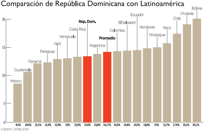 grafico_rd_fiscal