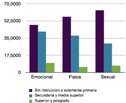 Distribución porcentual del tipo de violencia según el nivel de instrucción (Fuente: INEGI)