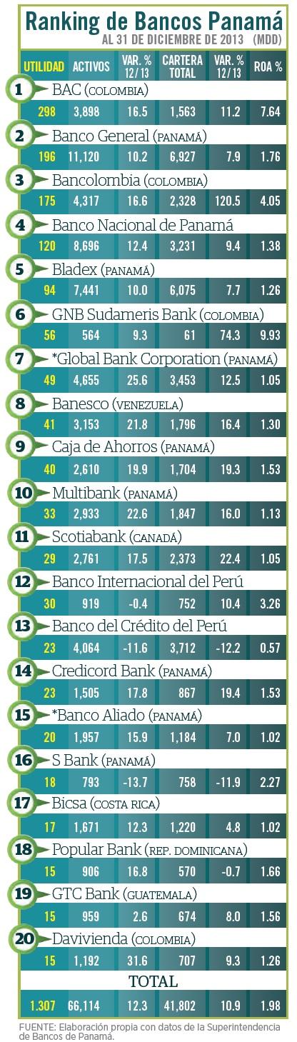 ranking_bancos_panama