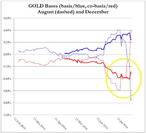 Base y cobase del oro agosto 2014