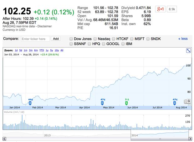 El comportamiento de las acciones de Apple en 2014, cortesía de Google Finance.