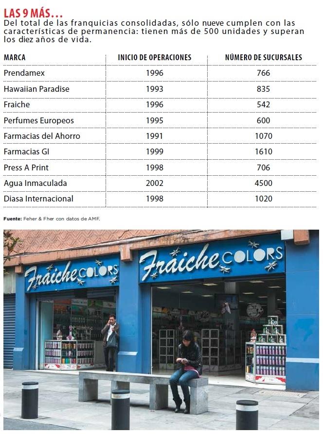 grafico_franquicias