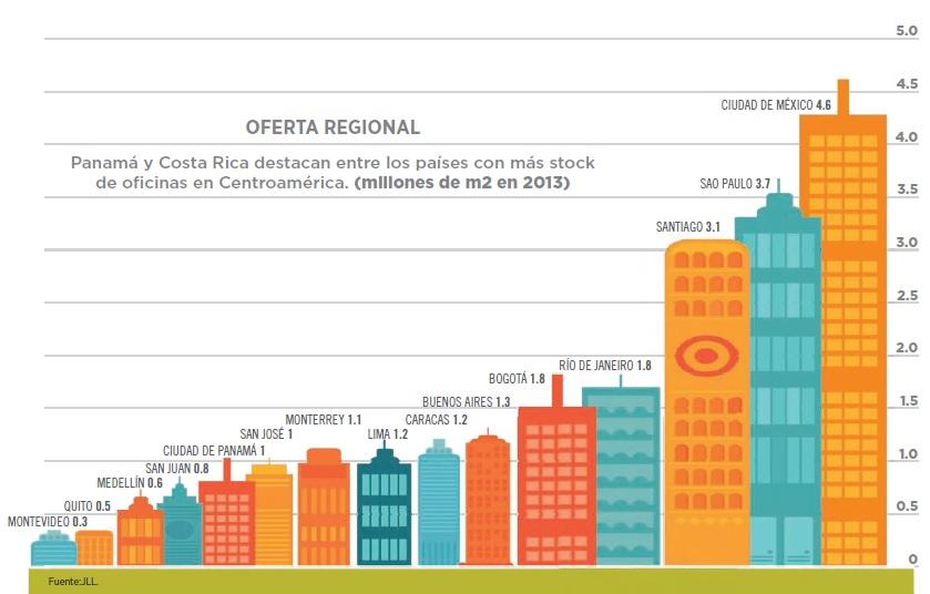 grafico_inmobiliarias_centroamerica