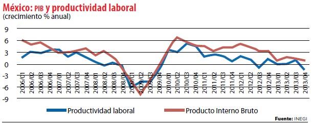 grafico_productividad
