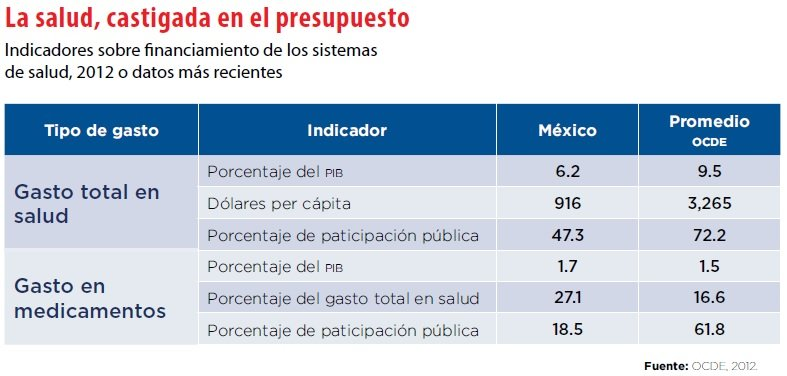 grafico_salud