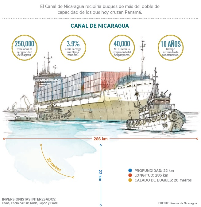 graico_canal_nicaragua