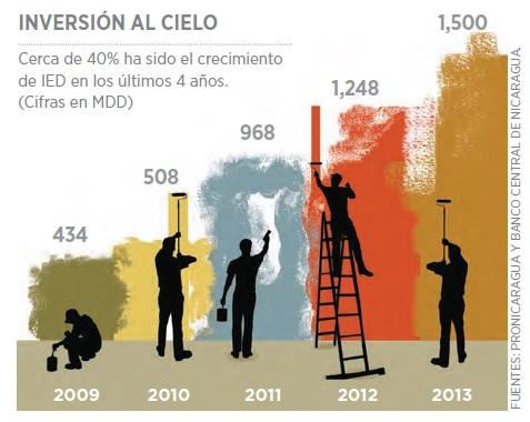 inverción_nicaragua_grafico