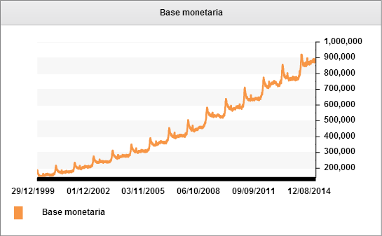 Base monetaria 2000 2014