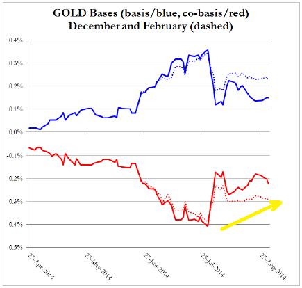Base y cobase del oro septiembre 2014