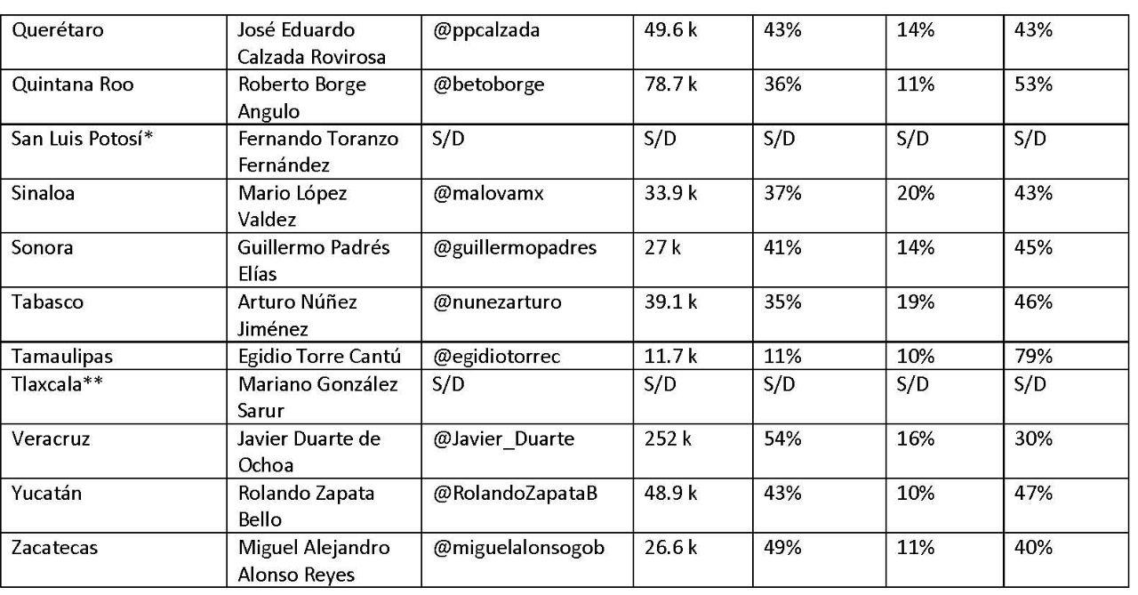 *El gobernador de San Luis Potosí no tiene cuenta personal; todo se maneja desde la cuenta del gobierno del Estado. / **La cuenta que refiere el gobierno de Tlaxcala como la del gobernador, pertenece a otro usuario. (Ambas cuentas no fueron utilizadas para construir el promedio general.)