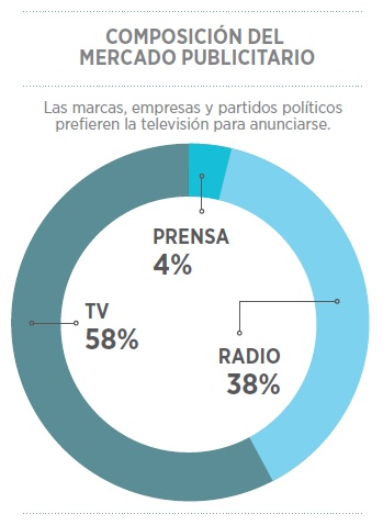 grafico_publicidad_salvador